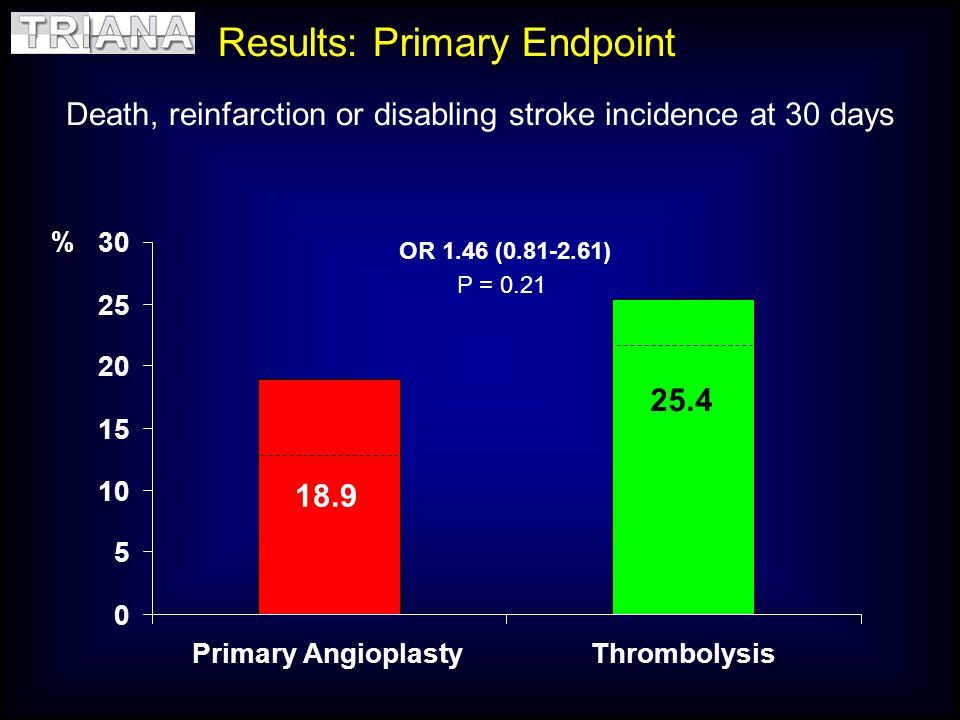 Death, reinfarction or disabling stroke incidence at 30 days Results: Primary Endpoint % 25.4 OR 1.46 (0.81-2.61) P = 0.21 18.9 0 5 10 15 20 25 30 Pri