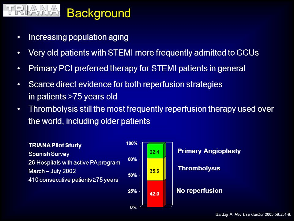 Increasing population aging Very old patients with STEMI more frequently admitted to CCUs Primary PCI preferred therapy for STEMI patients in general