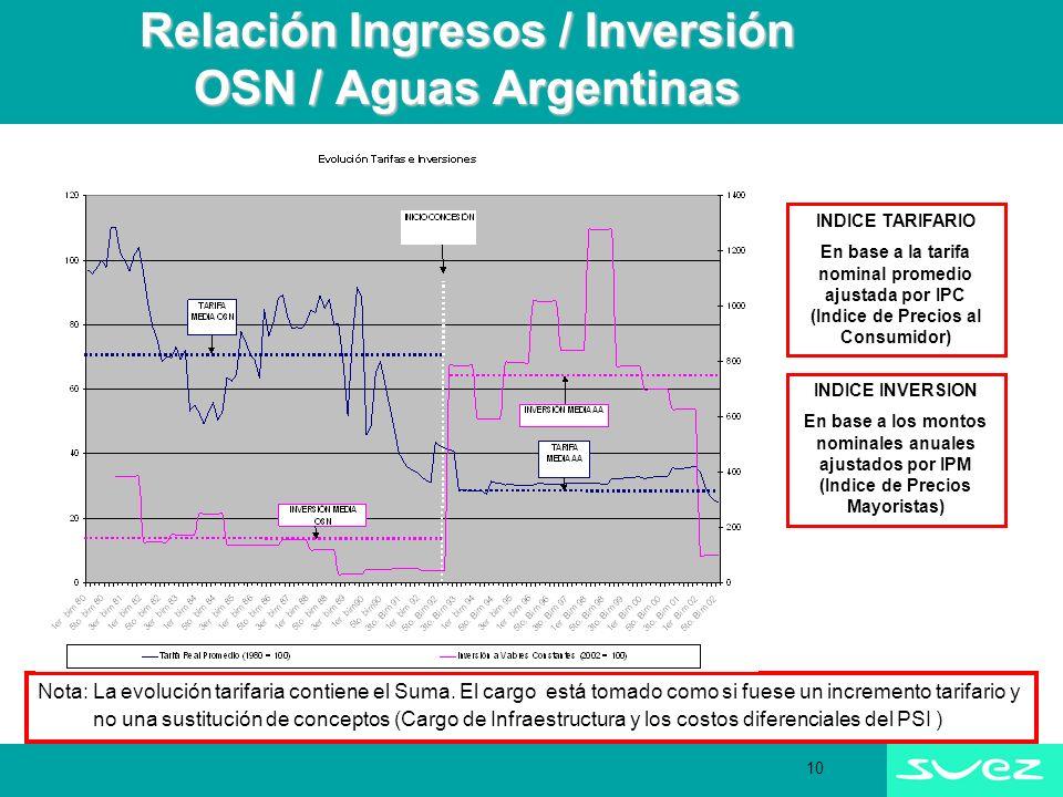10 Relación Ingresos / Inversión OSN / Aguas Argentinas Nota: La evolución tarifaria contiene el Suma.