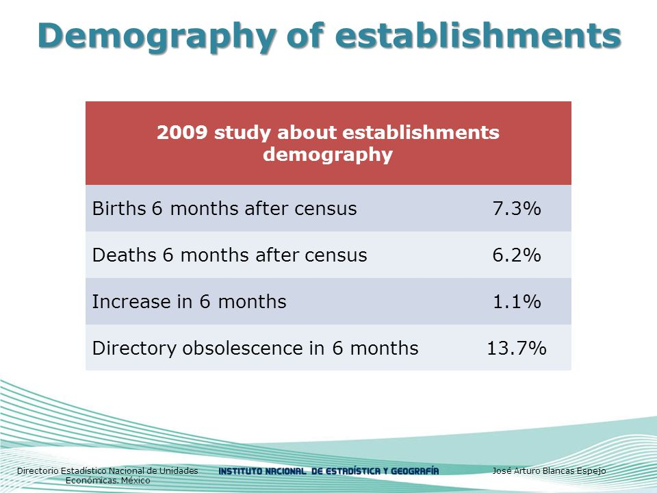 Demography of establishments 2009 study about establishments demography Births 6 months after census7.3% Deaths 6 months after census6.2% Increase in 6 months1.1% Directory obsolescence in 6 months13.7% Directorio Estadístico Nacional de Unidades Económicas.