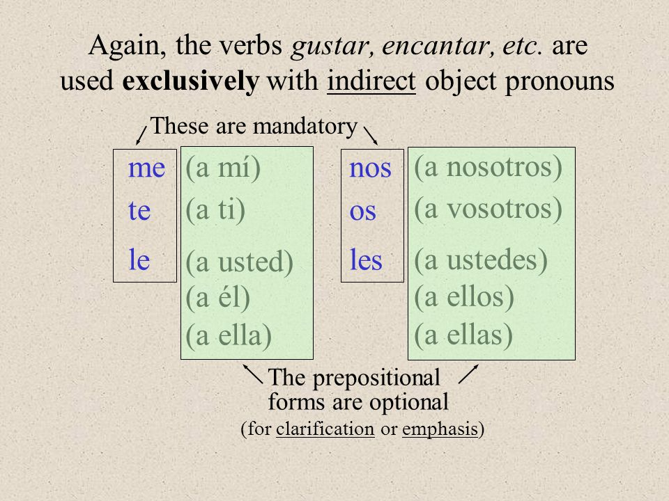 Again, the verbs gustar, encantar, etc. are used exclusively with indirect object pronouns me te lele nos os les (a mí) (a ti) (a usted) (a él) (a ell