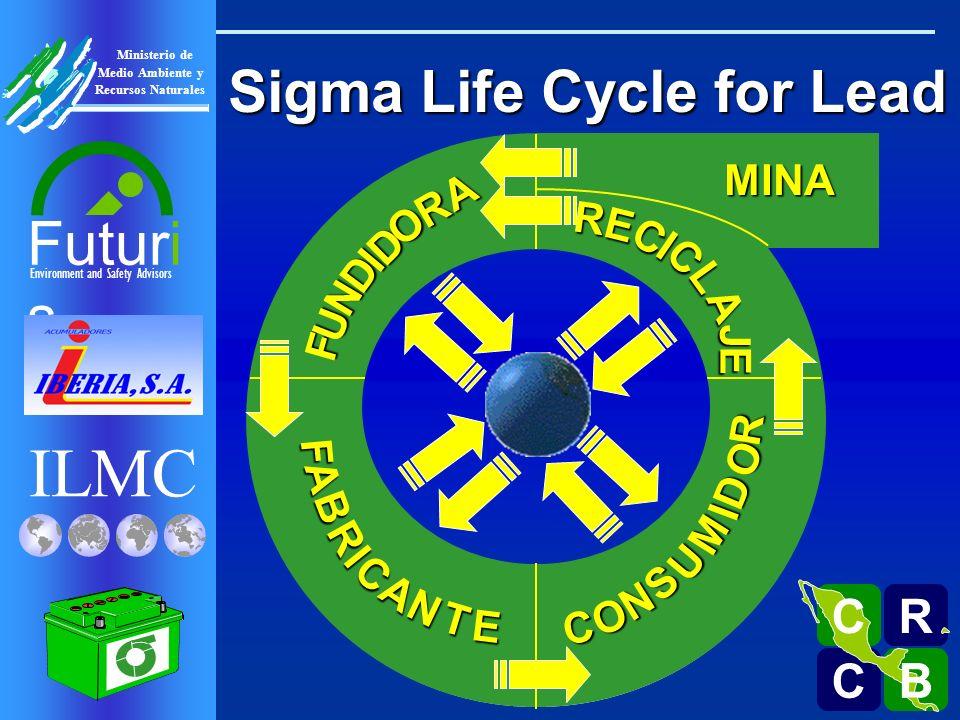 ILMC Environment and Safety Advisors Futuri s R C C B B C Ministerio de Medio Ambiente y Recursos Naturales BFA R I C A N T E MINA Sigma Life Cycle for Lead F U N D I D O R A S C O N U M I R D O RE C I C L A J E
