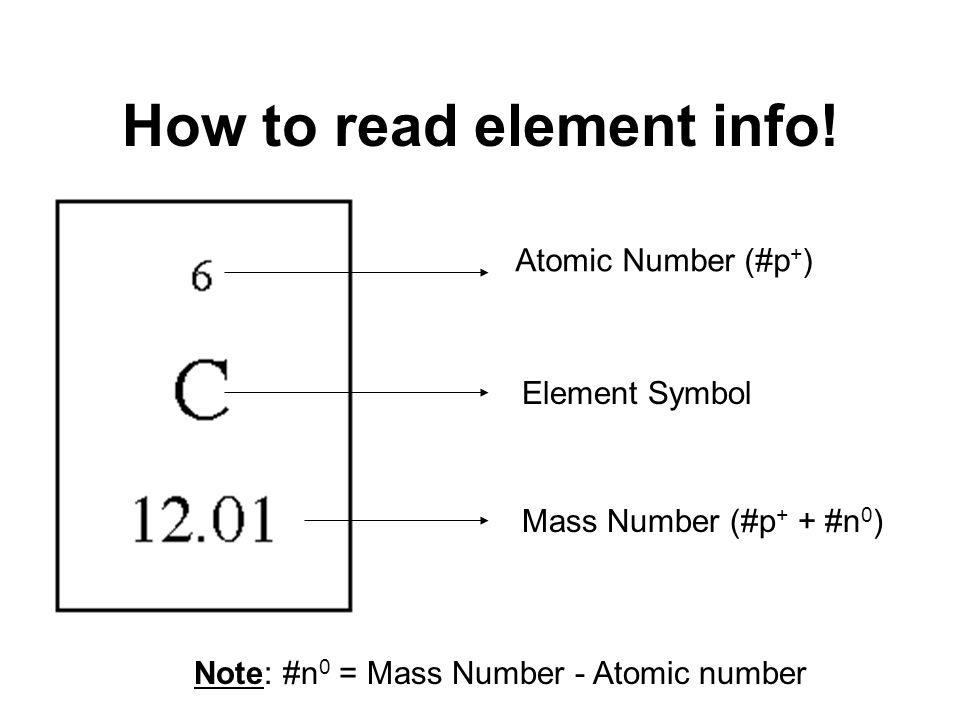 How to read element info! Element Symbol Atomic Number (#p + ) Mass Number (#p + + #n 0 ) Note: #n 0 = Mass Number - Atomic number