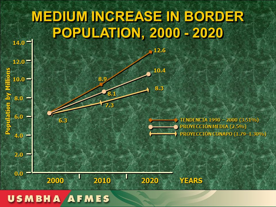 MEDIUM INCREASE IN BORDER POPULATION, 2000 - 2020 Population by Millions 14.012.0 10.0 8.0 6.0 4.0 2.0 0.0 YEARS200020102020 8.9 8.1 7.3 6.3 8.3 10.41