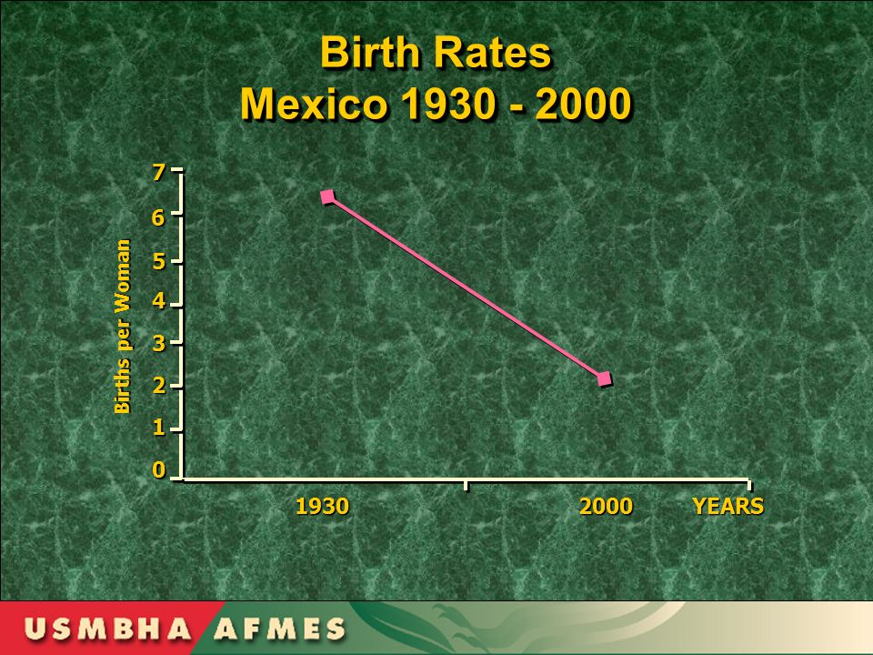 Birth Rates Mexico 1930 - 2000 Birth Rates Mexico 1930 - 2000 4 3 2 1 0 YEARS20001930 5 6 7 Births per Woman