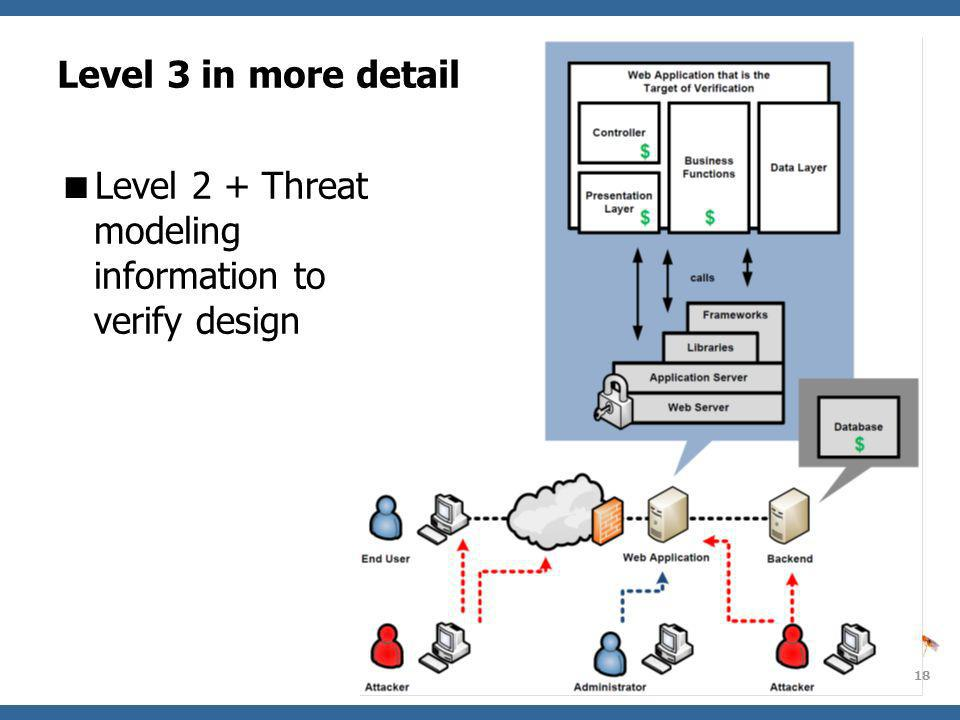 OWASP AppSecEU09 Poland 18 Level 3 in more detail Level 2 + Threat modeling information to verify design