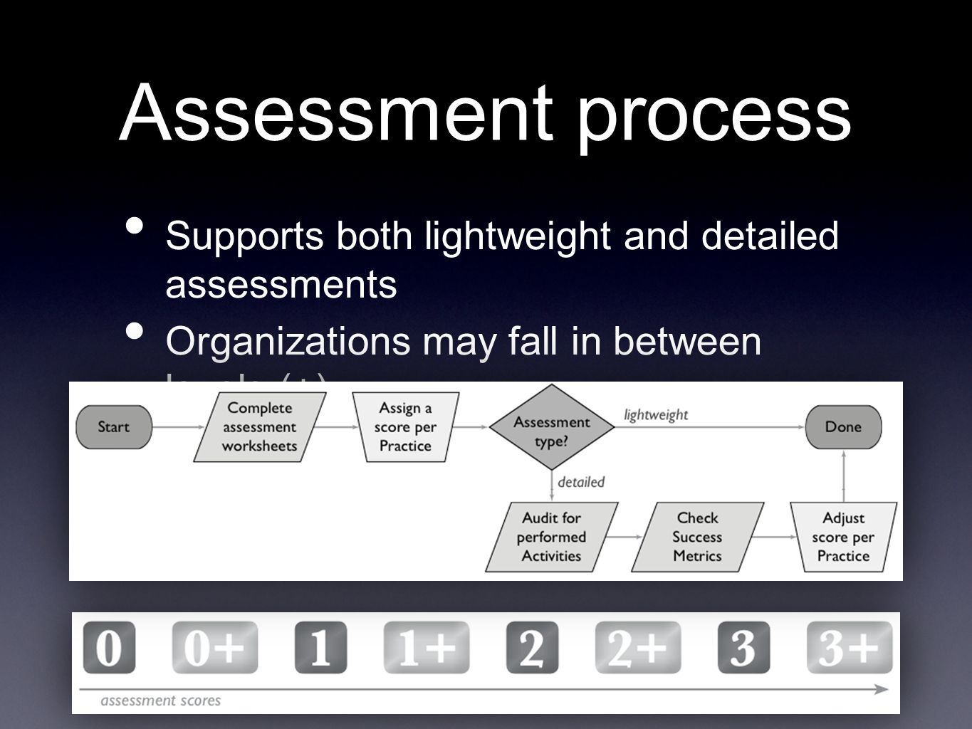 Assessment process Supports both lightweight and detailed assessments Organizations may fall in between levels (+)