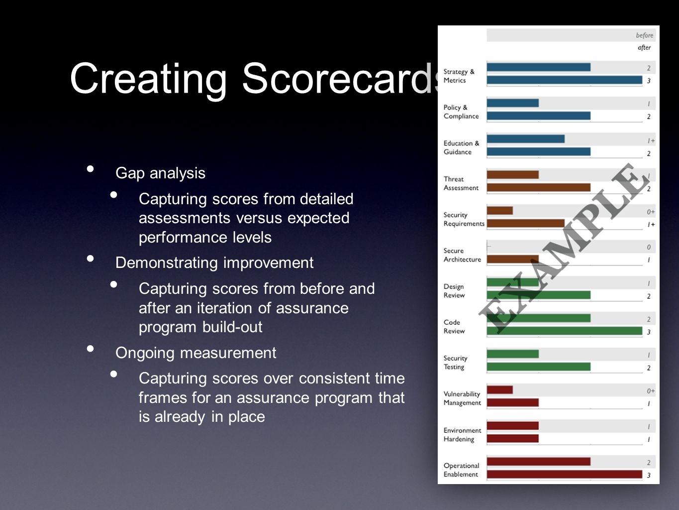 Creating Scorecards Gap analysis Capturing scores from detailed assessments versus expected performance levels Demonstrating improvement Capturing sco