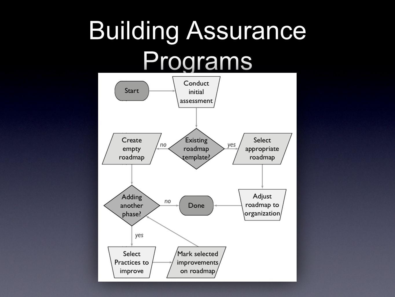 Building Assurance Programs