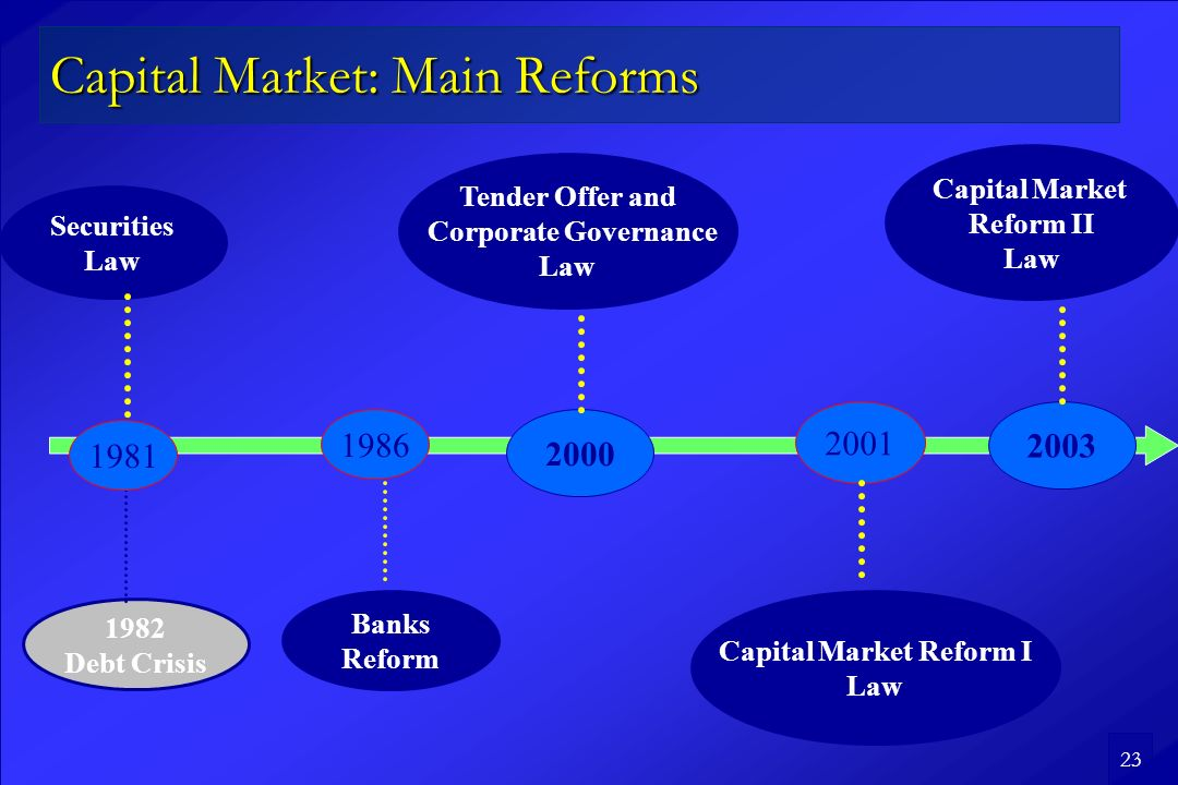 23 Capital Market: Main Reforms 1982 Debt Crisis Tender Offer and Corporate Governance Law 1981 2000 1986 Banks Reform Securities Law 2001 2003 Capital Market Reform I Law Capital Market Reform II Law