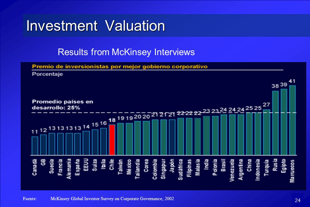 24 Investment Valuation Results from McKinsey Interviews Fuente:McKinsey Global Investor Survey on Corporate Governance, 2002