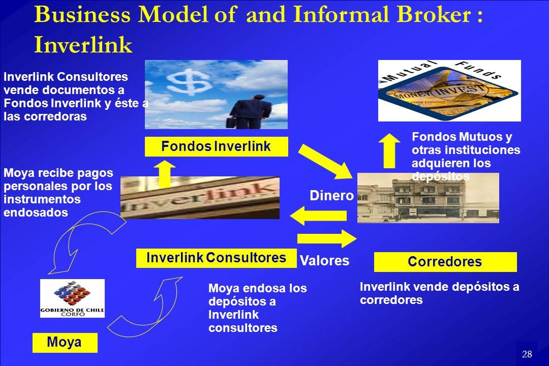 28 Inverlink Consultores Moya Moya endosa los depósitos a Inverlink consultores Moya recibe pagos personales por los instrumentos endosados Corredores