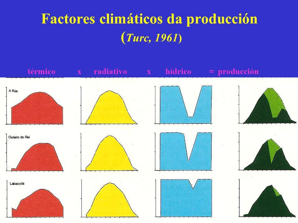 Factores climáticos da producción ( Turc, 1961) térmico x radiativo x hídrico = producción
