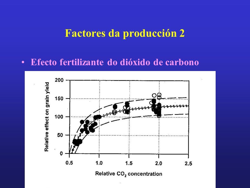 Factores da producción 2 Efecto fertilizante do dióxido de carbono