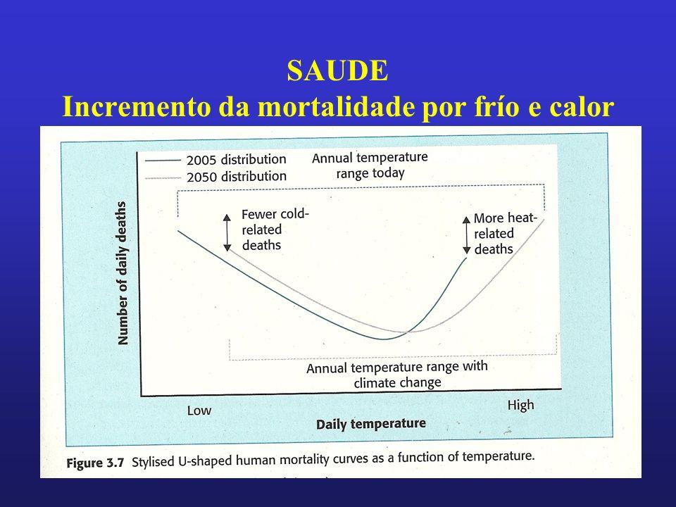 SAUDE Incremento da mortalidade por frío e calor