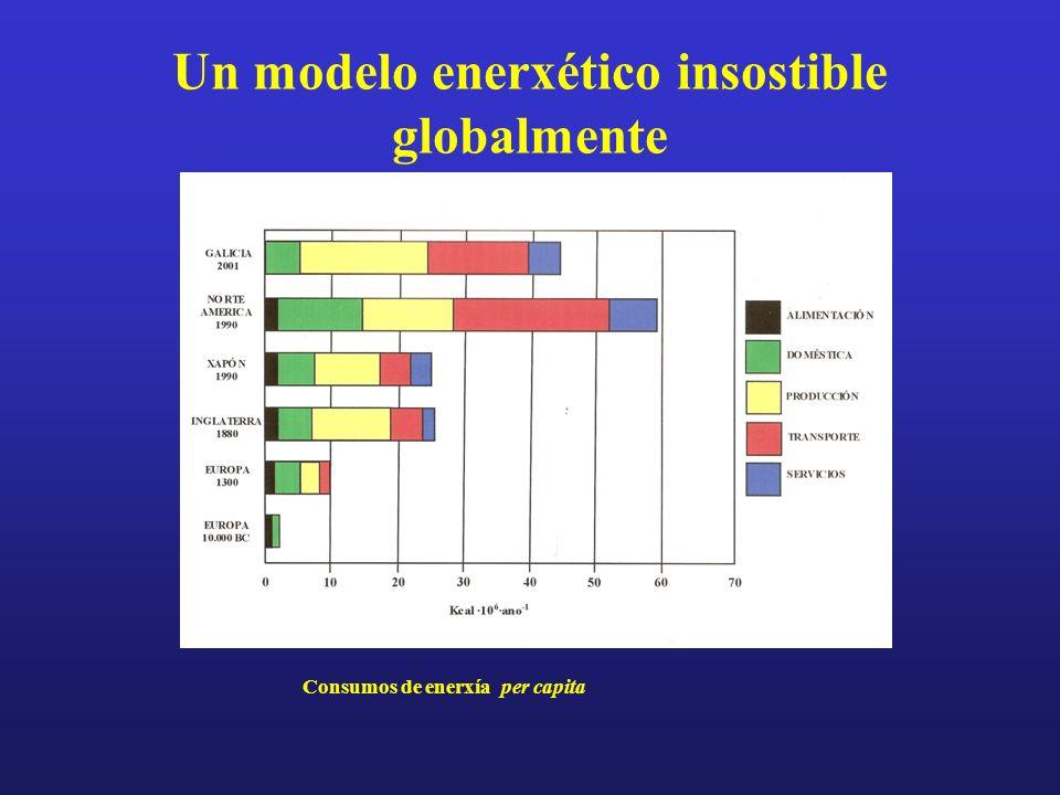Un modelo enerxético insostible globalmente Consumos de enerxía per capita