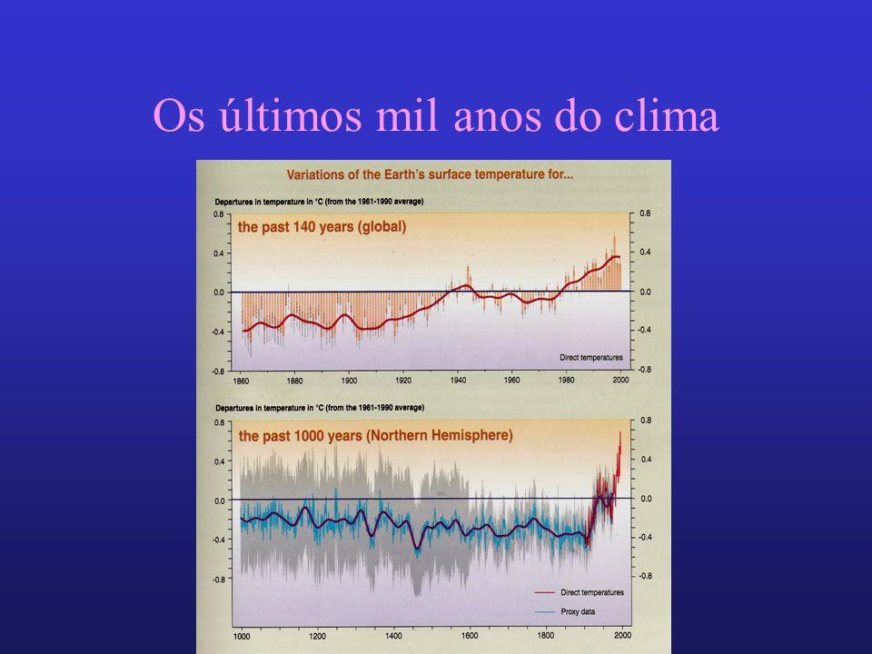 Os últimos mil anos do clima