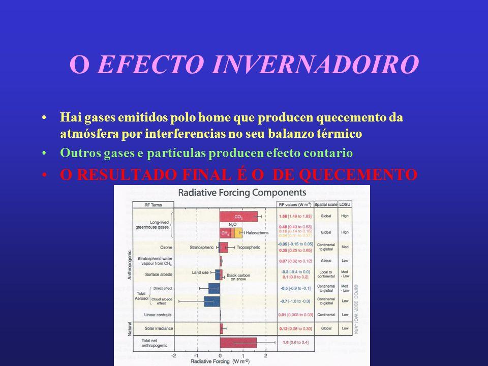 O EFECTO INVERNADOIRO Hai gases emitidos polo home que producen quecemento da atmósfera por interferencias no seu balanzo térmico Outros gases e partículas producen efecto contario O RESULTADO FINAL É O DE QUECEMENTO