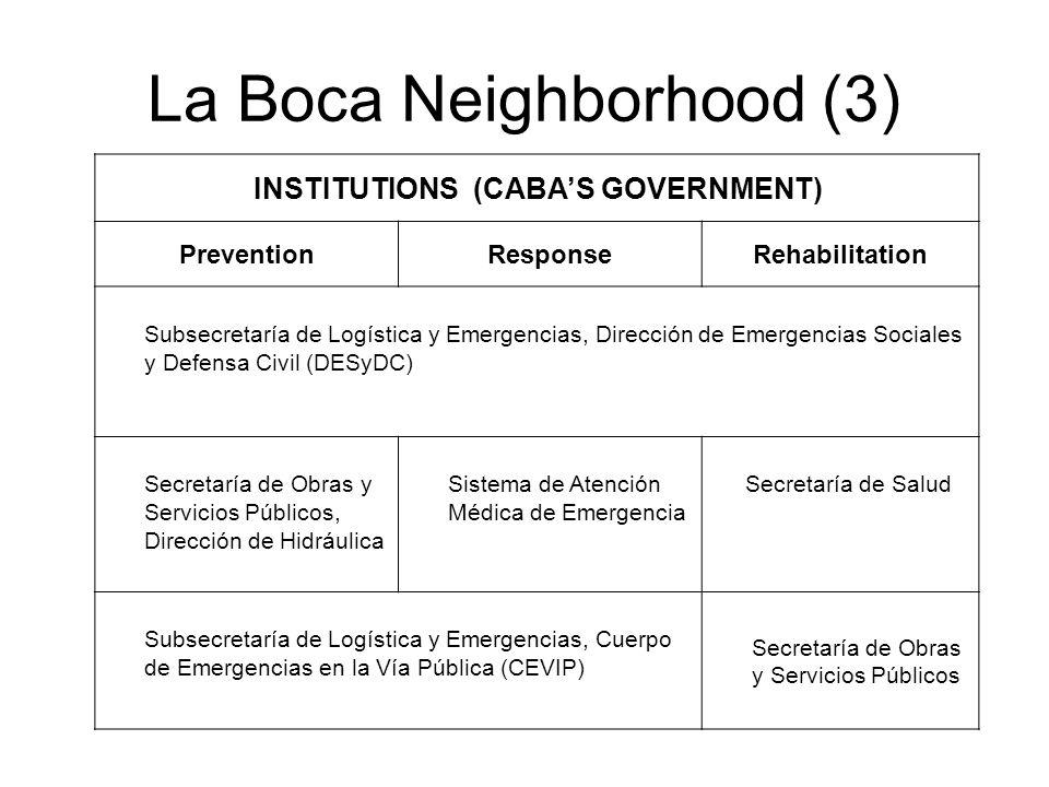 INSTITUTIONS (CABAS GOVERNMENT) PreventionResponseRehabilitation Subsecretaría de Logística y Emergencias, Dirección de Emergencias Sociales y Defensa