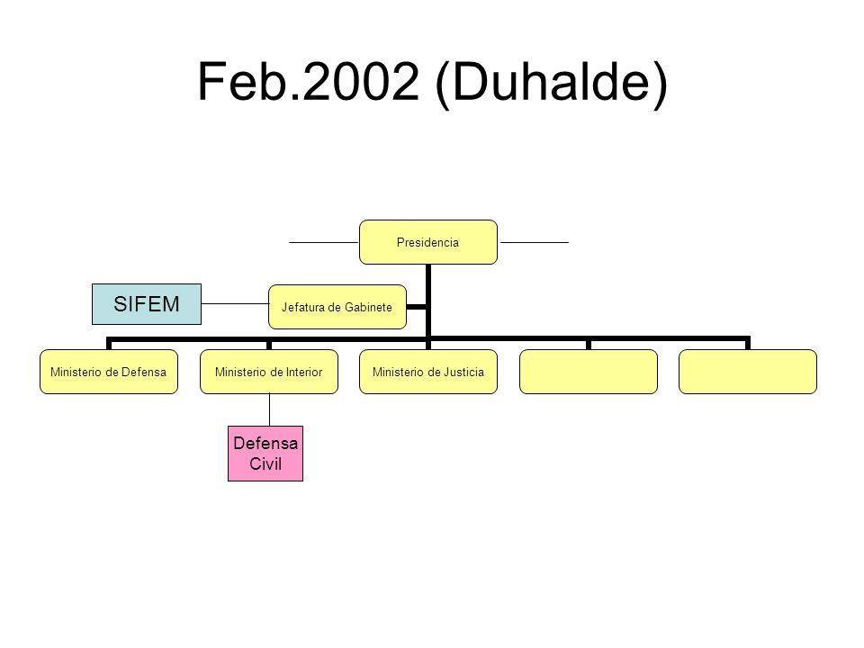 Feb.2002 (Duhalde) Presidencia Ministerio de Defensa Ministerio de Interior Ministerio de Justicia Jefatura de Gabinete Defensa Civil SIFEM