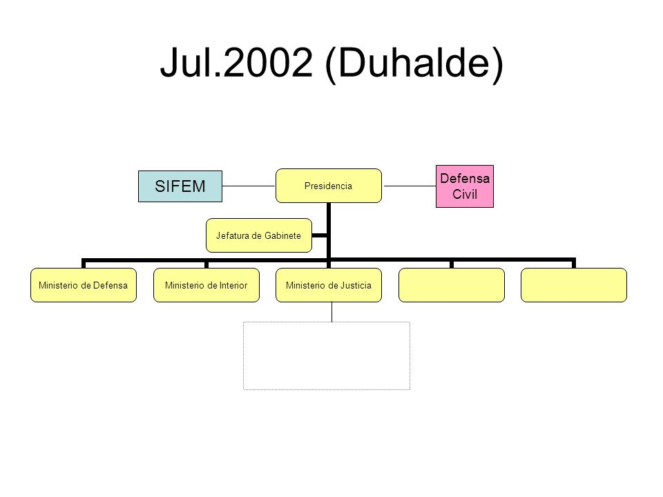 Jul.2002 (Duhalde) Presidencia Ministerio de Defensa Ministerio de Interior Ministerio de Justicia Jefatura de Gabinete Defensa Civil SIFEM