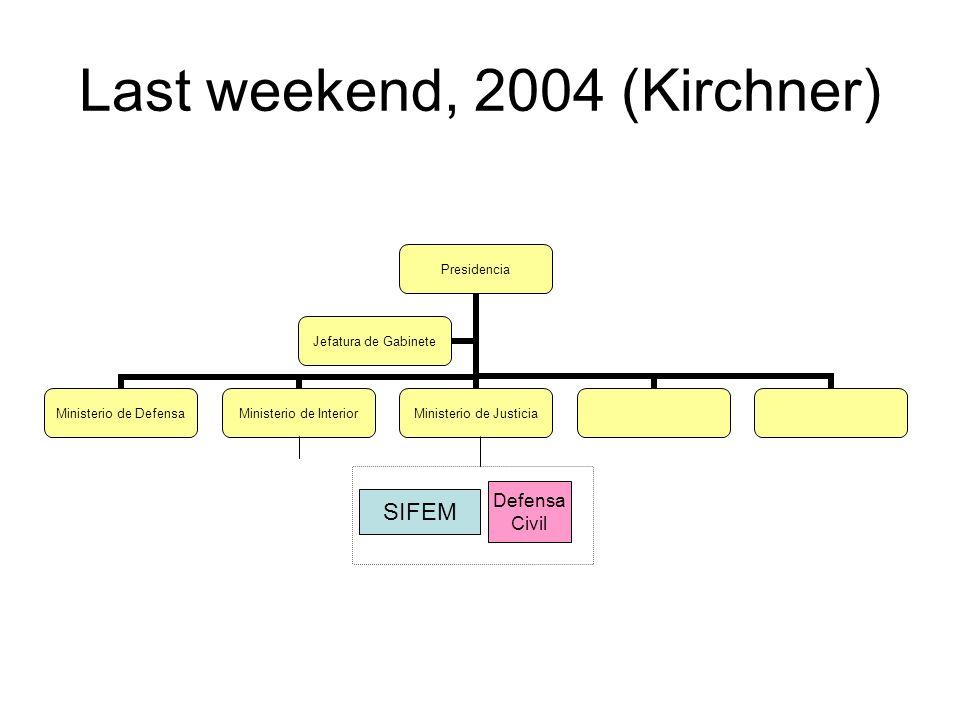 Last weekend, 2004 (Kirchner) Presidencia Ministerio de Defensa Ministerio de Interior Ministerio de Justicia Jefatura de Gabinete Defensa Civil SIFEM