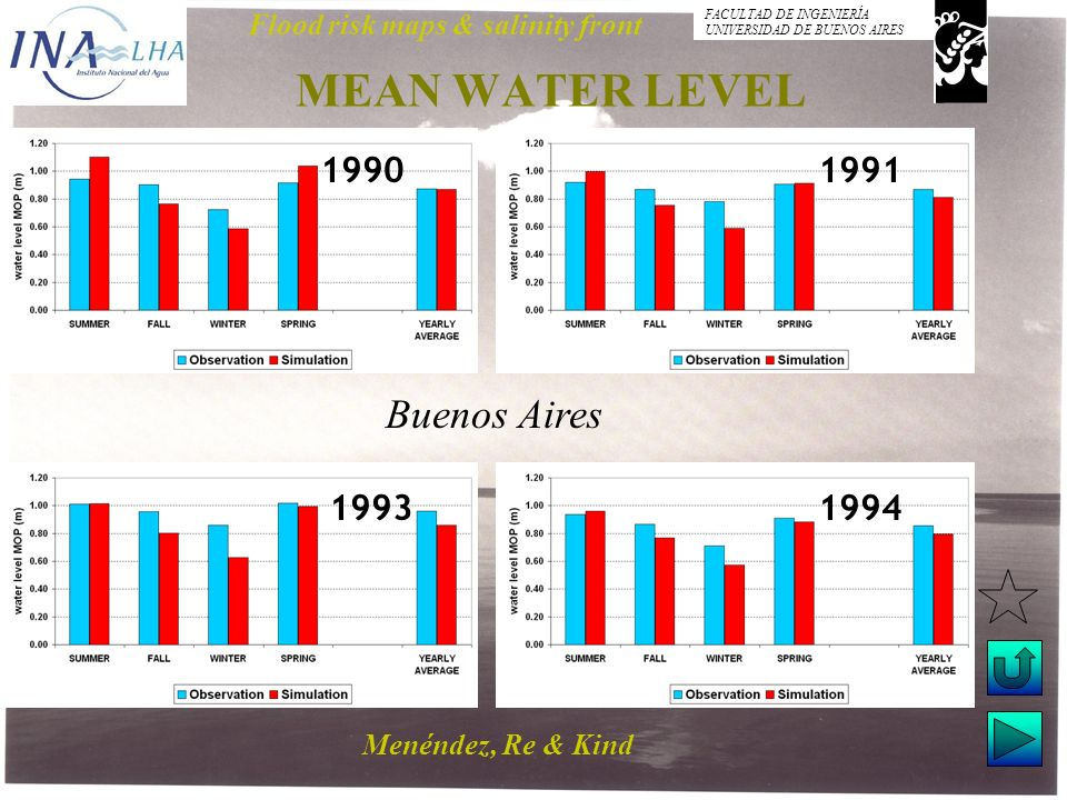 Menéndez, Re & Kind Flood risk maps & salinity front FACULTAD DE INGENIERÍA UNIVERSIDAD DE BUENOS AIRES MEAN WATER LEVEL Buenos Aires 19901991 1993199