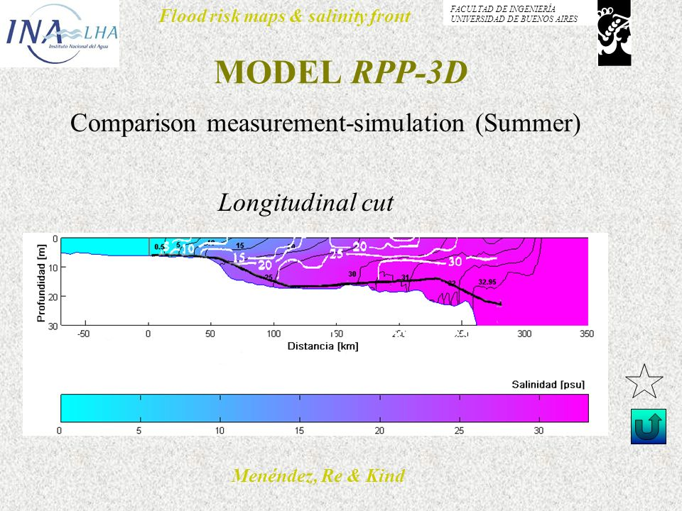 Menéndez, Re & Kind Flood risk maps & salinity front FACULTAD DE INGENIERÍA UNIVERSIDAD DE BUENOS AIRES MODEL RPP-3D Longitudinal cut Comparison measurement-simulation (Summer)