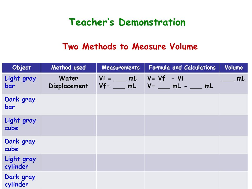 Teachers Demonstration ObjectMethod usedMeasurementsFormula and CalculationsVolume Light gray bar Water Displacement Vi = ___ mL Vf= ___ mL V= Vf - Vi V= ___ mL - ___ mL ___ mL Dark gray bar Light gray cube Dark gray cube Light gray cylinder Dark gray cylinder Two Methods to Measure Volume