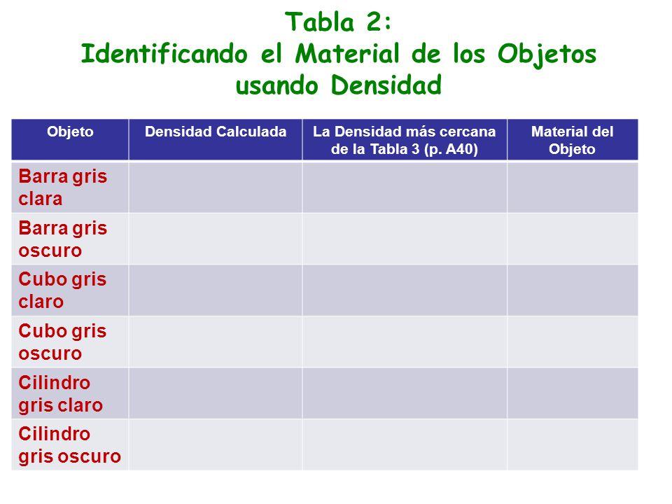 Tabla 2: Identificando el Material de los Objetos usando Densidad ObjetoDensidad CalculadaLa Densidad más cercana de la Tabla 3 (p.