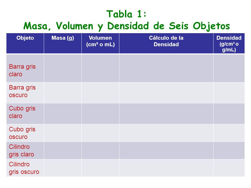 Tabla 1: Masa, Volumen y Densidad de Seis Objetos ObjetoMasa (g)Volumen (cm³ o mL) Cálculo de la Densidad Densidad (g/cm³ o g/mL) Barra gris claro Barra gris oscuro Cubo gris claro Cubo gris oscuro Cilindro gris claro Cilindro gris oscuro