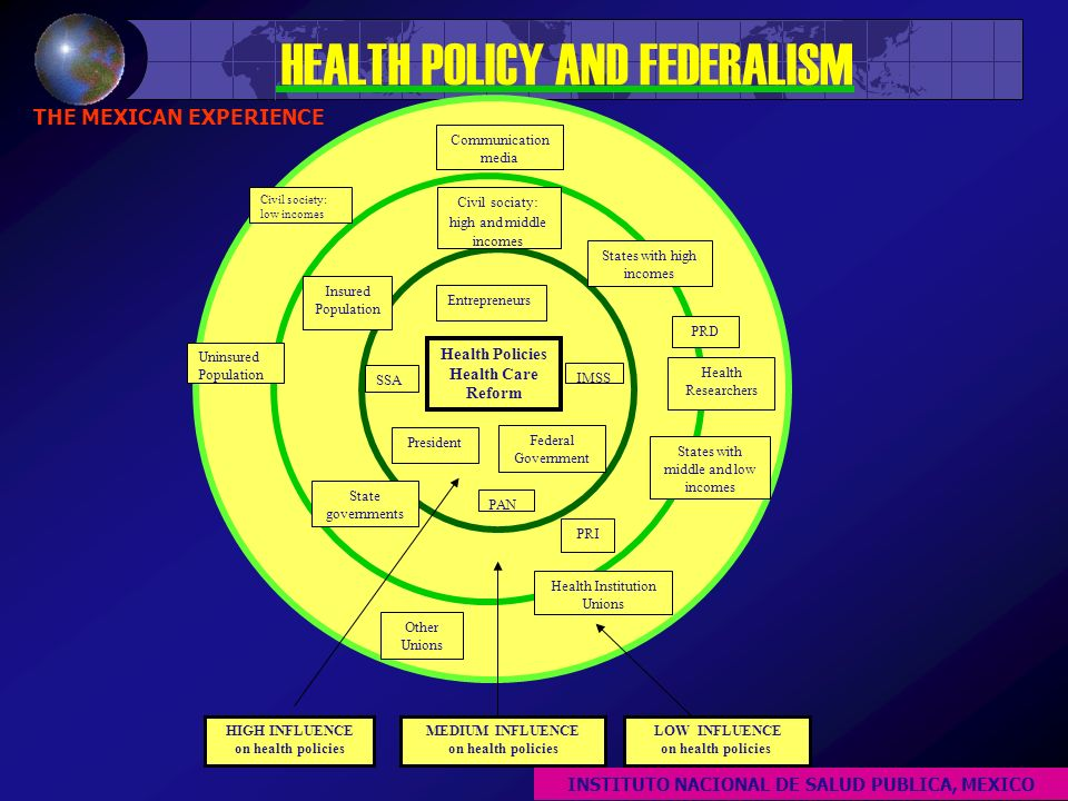 HEALTH POLICY AND FEDERALISM THE MEXICAN EXPERIENCE Health Policies Health Care Reform Entrepreneurs Federal Government SSA President IMSS PRI PAN PRD State governments States with high incomes States with middle and low incomes Insured Population Uninsured Population Communication media Health Institution Unions Other Unions Civil society: low incomes Civil sociaty: high and middle incomes HIGH INFLUENCE on health policies MEDIUM INFLUENCE on health policies LOW INFLUENCE on health policies Health Researchers INSTITUTO NACIONAL DE SALUD PUBLICA, MEXICO