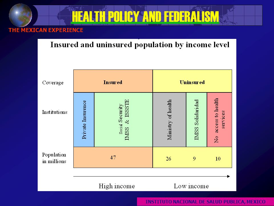 HEALTH POLICY AND FEDERALISM THE MEXICAN EXPERIENCE INSTITUTO NACIONAL DE SALUD PUBLICA, MEXICO