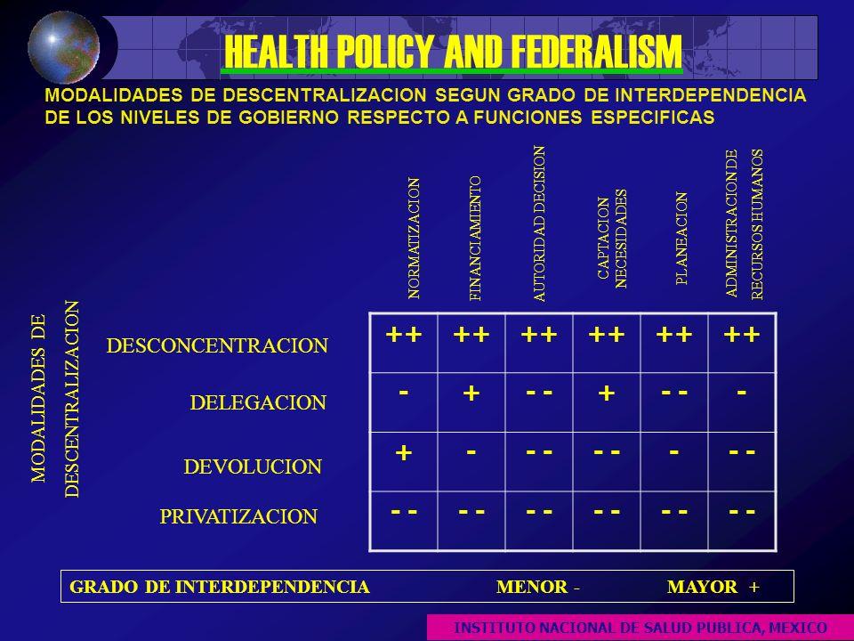 MODALIDADES DE DESCENTRALIZACION SEGUN GRADO DE INTERDEPENDENCIA DE LOS NIVELES DE GOBIERNO RESPECTO A FUNCIONES ESPECIFICAS HEALTH POLICY AND FEDERALISM ++ -+- + - +- - GRADO DE INTERDEPENDENCIAMENOR -MAYOR + DESCONCENTRACION DELEGACION DEVOLUCION PRIVATIZACION MODALIDADES DE DESCENTRALIZACION NORMATIZACION AUTORIDAD DECISION FINANCIAMIENTO CAPTACION NECESIDADES PLANEACION ADMINISTRACION DE RECURSOS HUMANOS INSTITUTO NACIONAL DE SALUD PUBLICA, MEXICO
