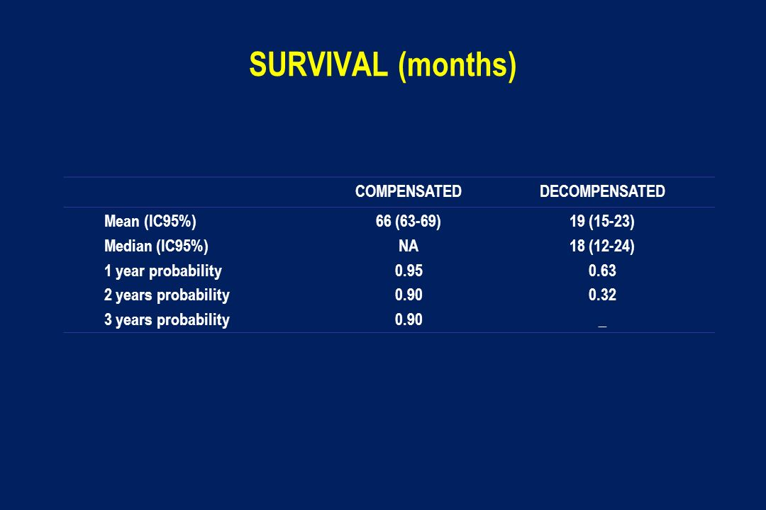 SURVIVAL (months) COMPENSATEDDECOMPENSATED Mean (IC95%) Median (IC95%) 1 year probability 2 years probability 3 years probability 66 (63-69) NA 0.95 0