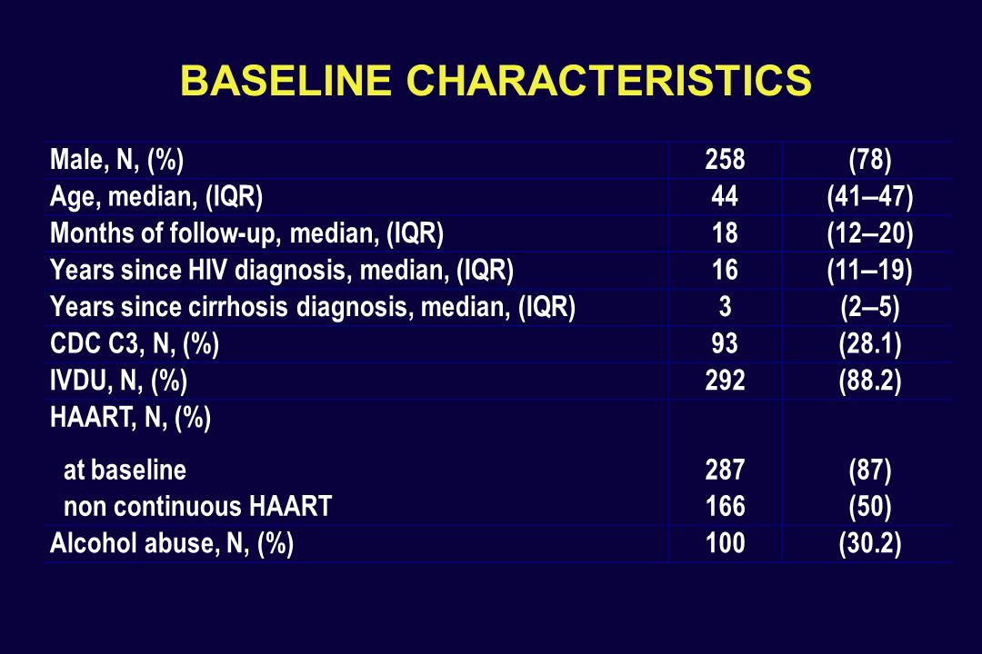 BASELINE CHARACTERISTICS Male, N, (%)258 (78) Age, median, (IQR)44 (41 – 47) Months of follow-up, median, (IQR)18 (12 – 20) Years since HIV diagnosis,