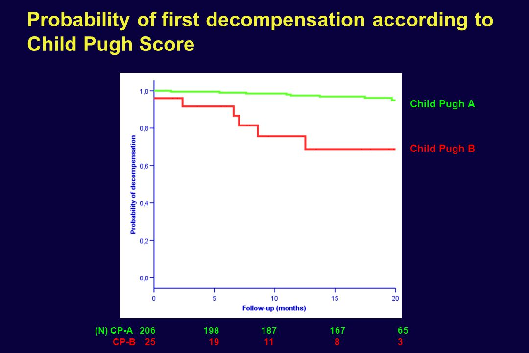 Probability of first decompensation according to Child Pugh Score (N) CP-A 206 198 187 167 65 CP-B 25 19 11 8 3 Child Pugh A Child Pugh B