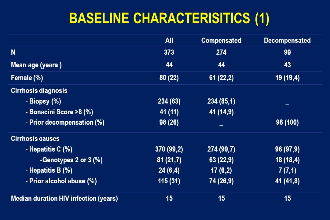 BASELINE CHARACTERISITICS (1) AllCompensatedDecompensated N37327499 Mean age (years )44 43 Female (%)80 (22)61 (22,2)19 (19,4) Cirrhosis diagnosis - B