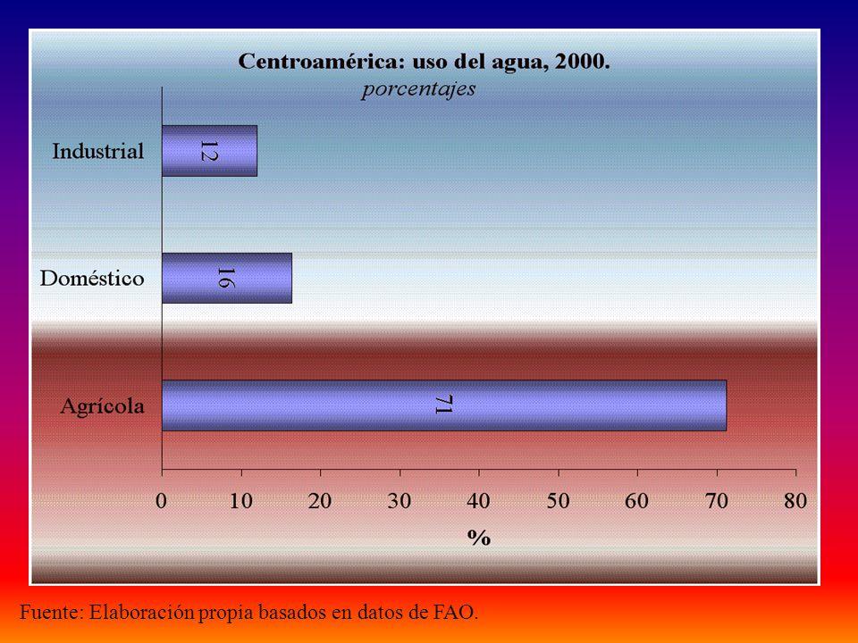 Fuente: Elaboración propia basados en datos de FAO.