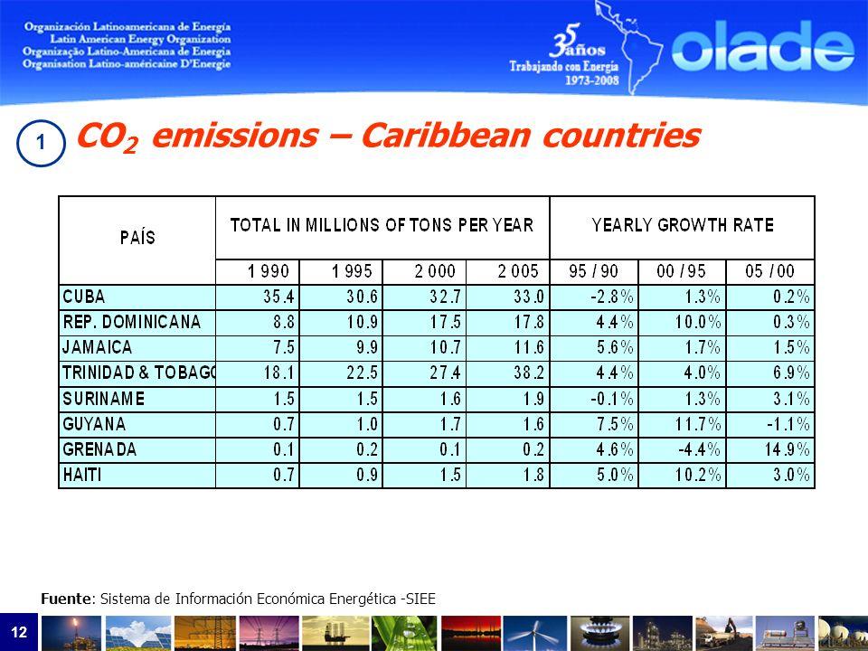12 CO 2 emissions – Caribbean countries Fuente: Sistema de Información Económica Energética -SIEE 1