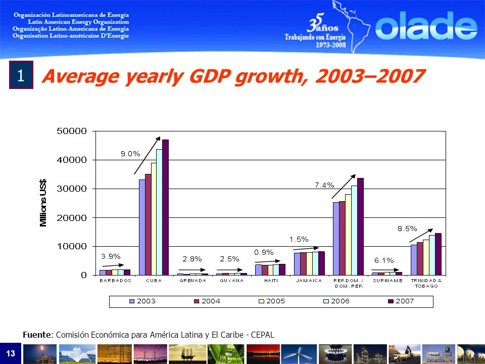 13 1 Average yearly GDP growth, 2003–2007 Fuente: Comisión Económica para América Latina y El Caribe - CEPAL 9% 4% 5% 6% 5% 7% 8% 12%