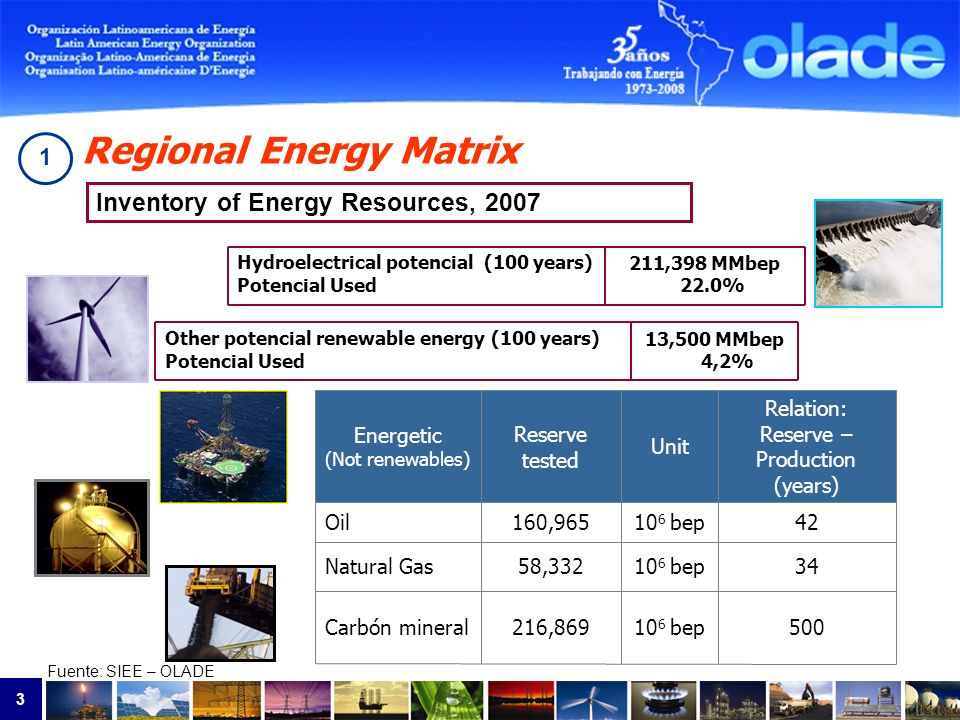 3 Regional Energy Matrix Fuente: SIEE – OLADE 211,398 MMbep 22.0% Hydroelectrical potencial (100 years) Potencial Used 13,500 MMbep 4,2% Other potencial renewable energy (100 years) Potencial Used 50010 6 bep216,869Carbón mineral 3410 6 bep58,332Natural Gas 4210 6 bep160,965Oil Relation: Reserve – Production (years) Unit Reserve tested Energetic (Not renewables) Inventory of Energy Resources, 2007 1