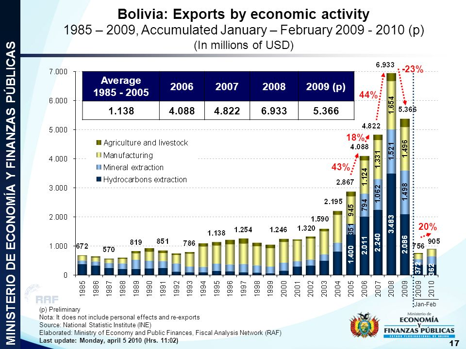 Bolivia: Exports by economic activity 1985 – 2009, Accumulated January – February 2009 - 2010 (p) (In millions of USD) -23% 44% 18% 43% Average 1985 -