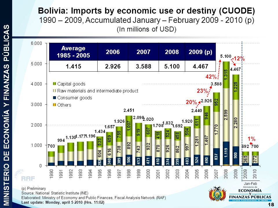 Bolivia: Imports by economic use or destiny (CUODE) 1990 – 2009, Accumulated January – February 2009 - 2010 (p) (In millions of USD) -12% 42% 23% 20%