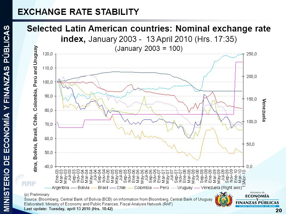 Selected Latin American countries: Nominal exchange rate index, January 2003 - 13 April 2010 (Hrs. 17:35) (January 2003 = 100) (p) Preliminary Source: