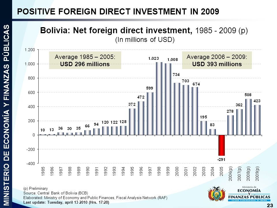 Bolivia: Net foreign direct investment, 1985 - 2009 (p) (In millions of USD) Average 1985 – 2005: USD 296 millions Average 2006 – 2009: USD 393 millio
