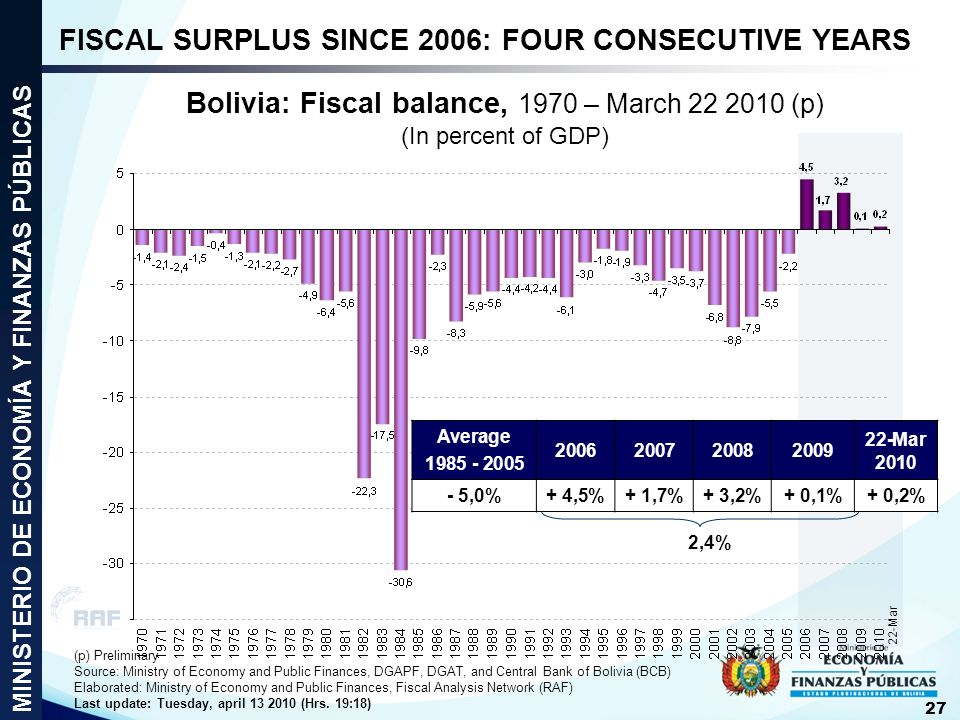 Bolivia: Fiscal balance, 1970 – March 22 2010 (p) (In percent of GDP) (p) Preliminary Source: Ministry of Economy and Public Finances, DGAPF, DGAT, an