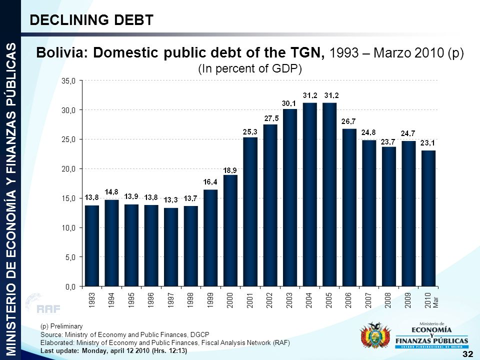 Bolivia: Domestic public debt of the TGN, 1993 – Marzo 2010 (p) (In percent of GDP) (p) Preliminary Source: Ministry of Economy and Public Finances, D