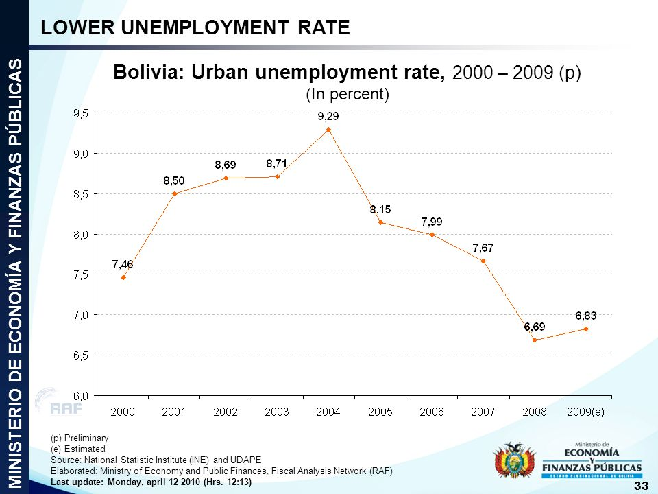 Bolivia: Urban unemployment rate, 2000 – 2009 (p) (In percent) (p) Preliminary (e) Estimated Source: National Statistic Institute (INE) and UDAPE Elab