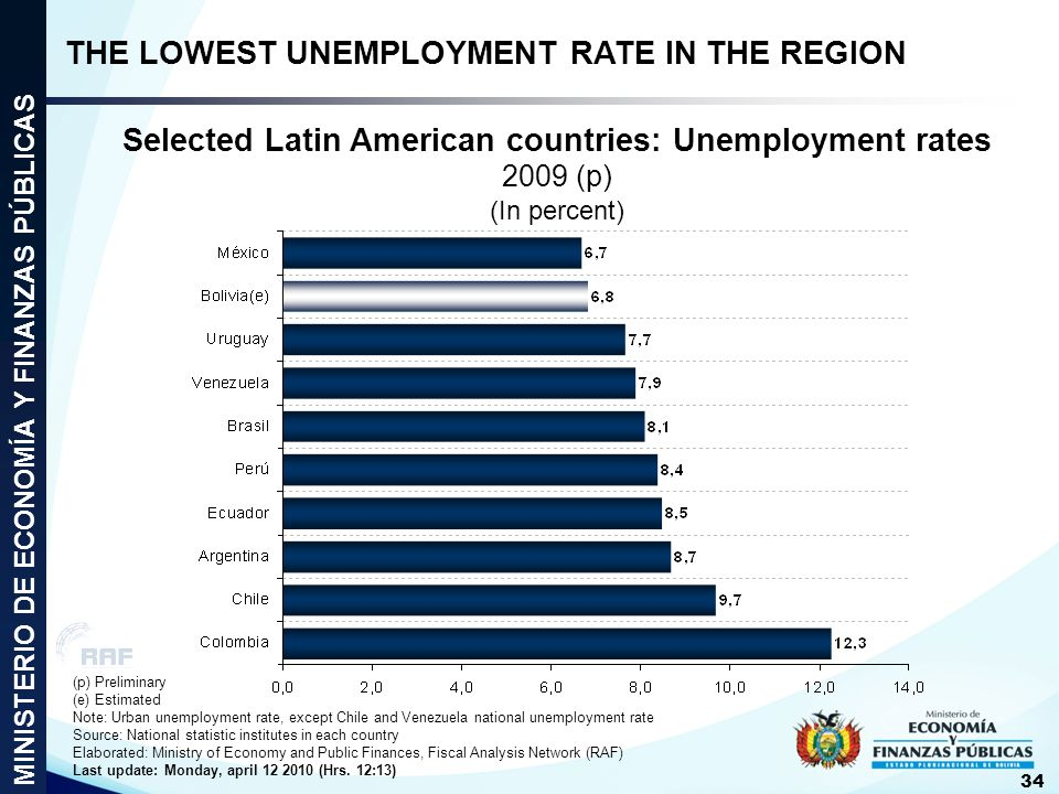 Selected Latin American countries: Unemployment rates 2009 (p) (In percent) (p) Preliminary (e) Estimated Note: Urban unemployment rate, except Chile